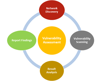 Vulnerability Assessment Solvit Networks It Management And Security Solutions Need for vulnerability analysis vulnerability assessment checklist vulnerability manager plus' assessment process. vulnerability assessment solvit